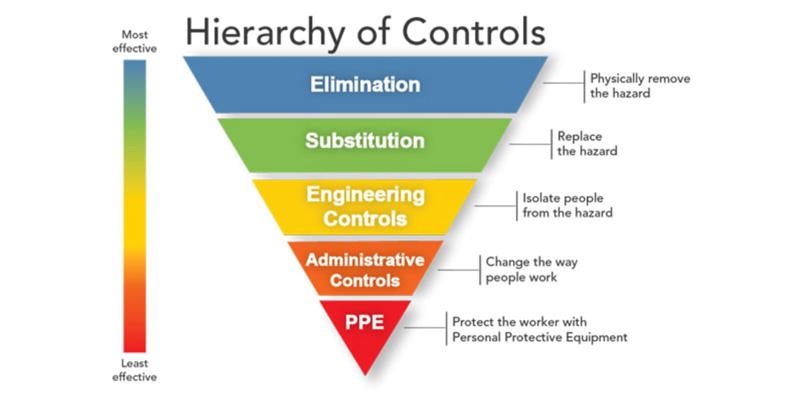 CDC & OSHA hierarchy