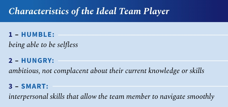 Characteristics of an ideal team player include being humble, or the ability to be selfless; hungry, as in ambition and lack of complacency about current knowledge or skills; and smart, as in possess interpersonal skills to navigate situations smoothly.