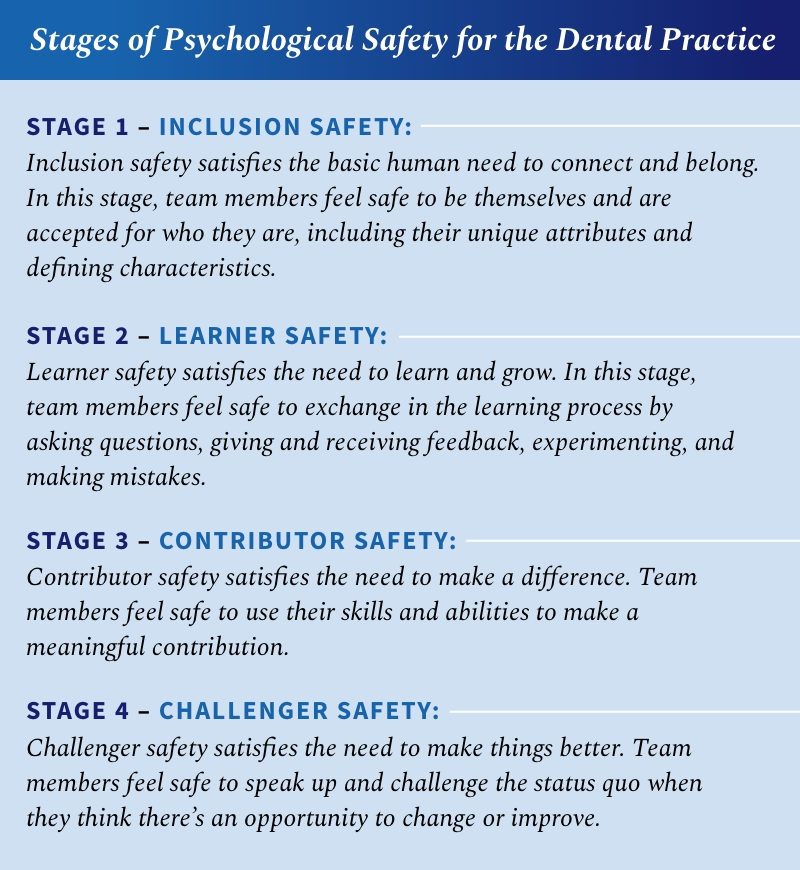 Text outlining the four stages of psychological safety: inclusion safety, which satisfies the basic human need to connect and belong. In this stage, team members feel safe to be themselves and are accepted for who they are, including their unique attributes and defining characteristics; learner safety, which satisfies the need to learn and grow. In this stage, team members feel safe to exchange in the learning process by asking questions, giving and receiving feedback, experimenting, and making mistakes; contributor safety, which satisfies the need to make a difference. Team members feel safe to use their skills and abilities to make a meaningful contribution; and challenger safety, which satisfies the need to make things better. Team members feel safe to speak up and challenge the status quo when they think there's an opportunity to change or improve.