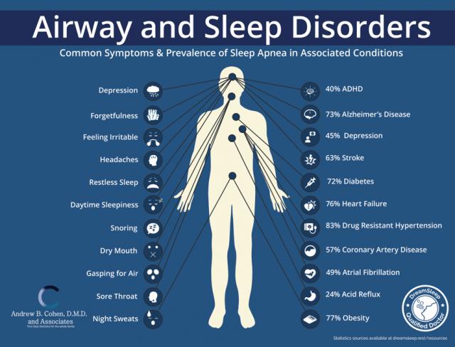 airway sleep disorders diagnosis