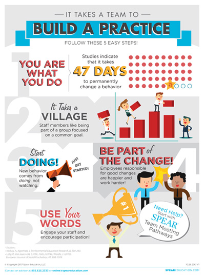 build a dental practice infographic