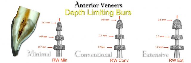 depth limiting burs