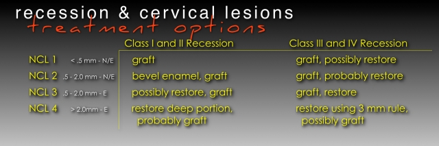 treating cervical lesions chart 1