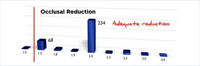 occlusal reduction adequate