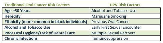 oral and hpv dental cancer risk factors