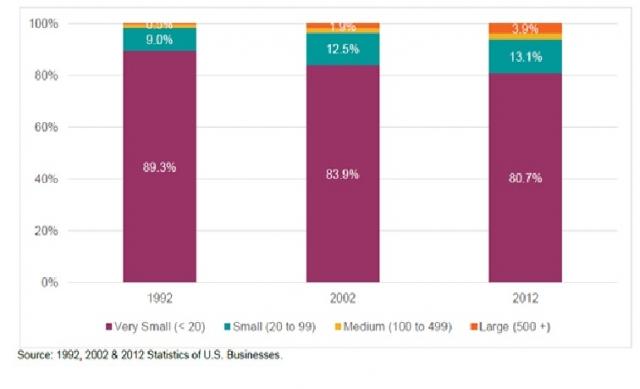 total dental office employment chart