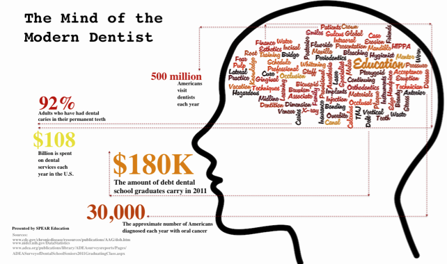 The Mind of The Modern Dentist [INFOGRAPHIC]