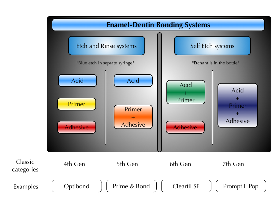 How to Categorize Bonding Systems