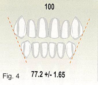 bolton ratio figure 4
