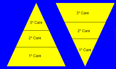 Flipping the Triangle for Dental Patients: Part II