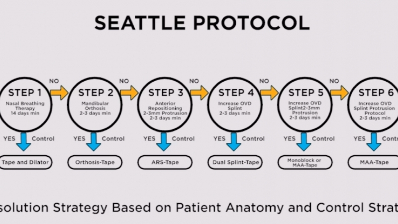 The Seattle Protocol